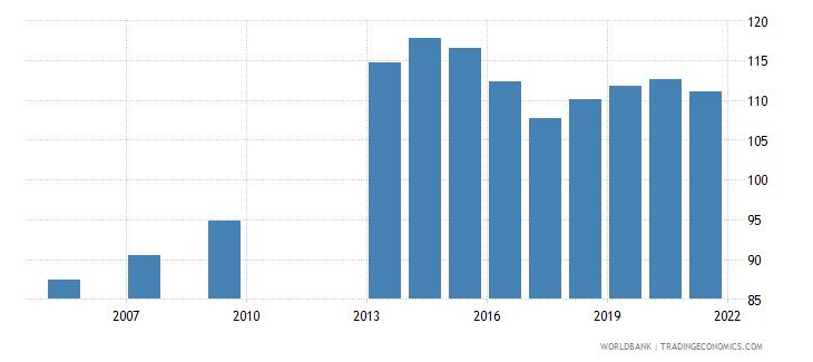 saudi arabia school enrollment secondary percent gross wb data