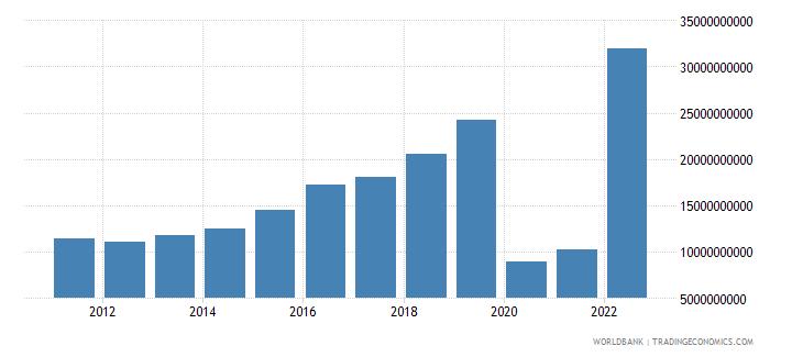 saudi arabia service exports bop us dollar wb data