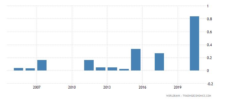 saudi arabia share of tariff lines with international peaks all products percent wb data