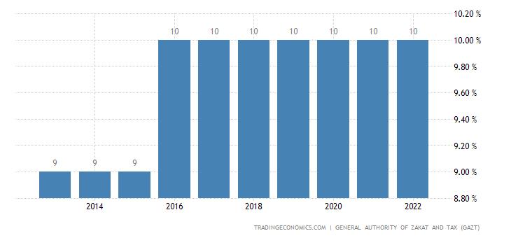 Saudi Arabia Social Security Rate For Employees