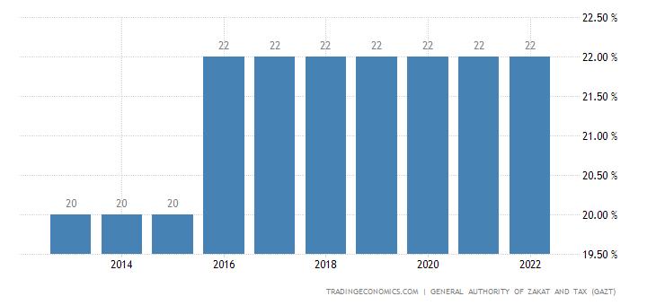 Saudi Arabia Social Security Rate