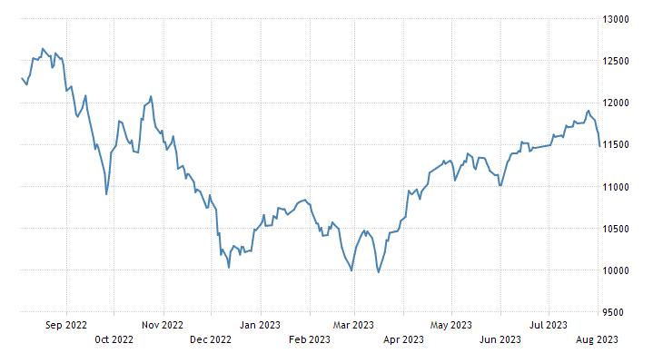 Saudi Arabia Stock Market (TASI)