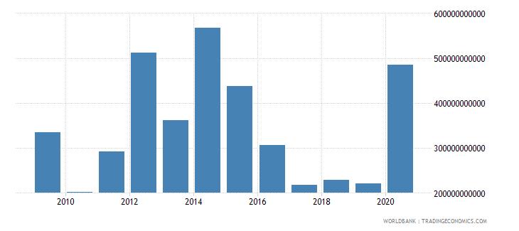 saudi arabia stocks traded total value us dollar wb data