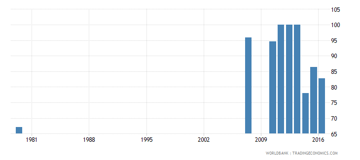 saudi arabia survival rate to the last grade of lower secondary general education male percent wb data