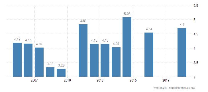 saudi arabia tariff rate applied simple mean all products percent wb data