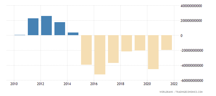 saudi arabia terms of trade adjustment constant lcu wb data
