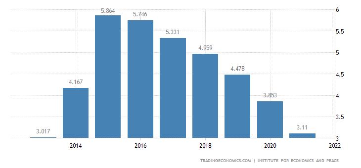 Saudi Arabia Terrorism Index