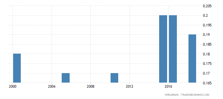 saudi arabia total alcohol consumption per capita liters of pure alcohol projected estimates 15 years of age wb data