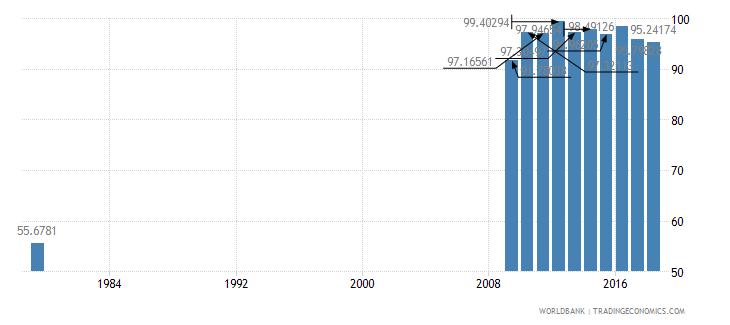 saudi arabia total enrollment primary male percent net wb data