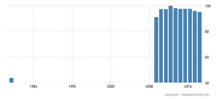 saudi arabia total enrollment primary percent net wb data