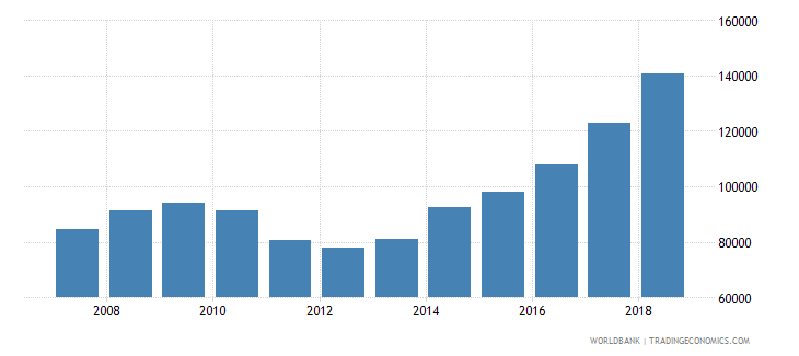 saudi arabia total fisheries production metric tons wb data