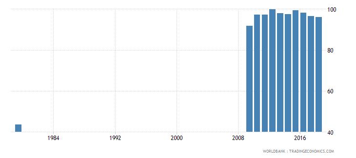 saudi arabia total net enrolment rate primary both sexes percent wb data