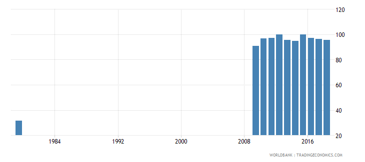 saudi arabia total net enrolment rate primary female percent wb data