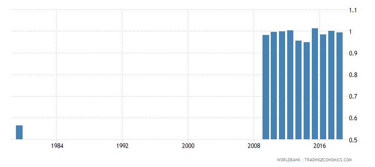 saudi arabia total net enrolment rate primary gender parity index gpi wb data