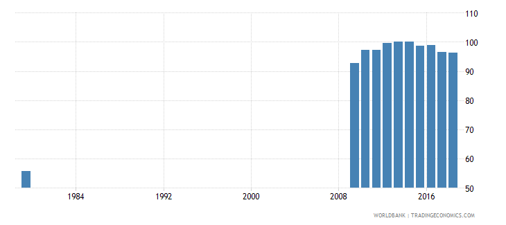 saudi arabia total net enrolment rate primary male percent wb data