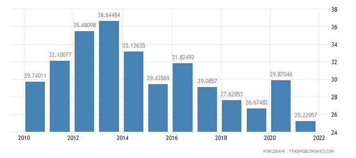 saudi arabia total reserves in months of imports wb data