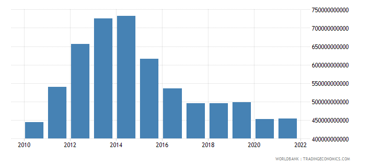 saudi arabia total reserves minus gold us dollar wb data