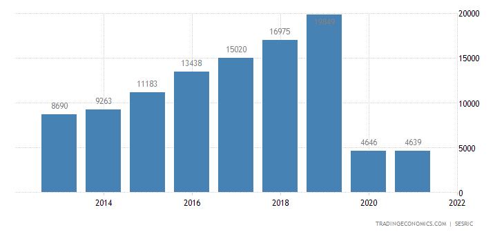 Saudi Arabia Tourism Revenues