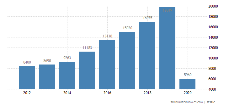 Saudi Arabia Tourism Revenues