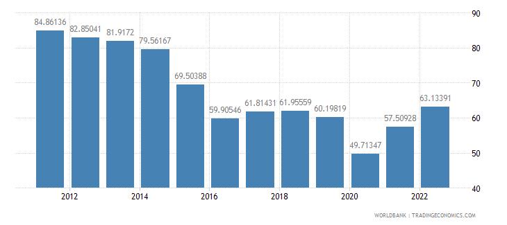 saudi arabia trade percent of gdp wb data