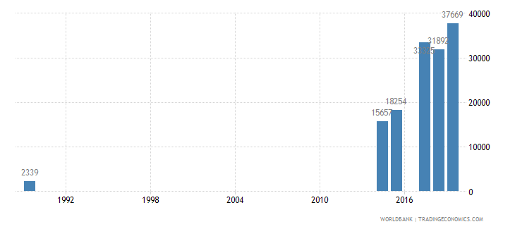 saudi arabia trademark applications total wb data