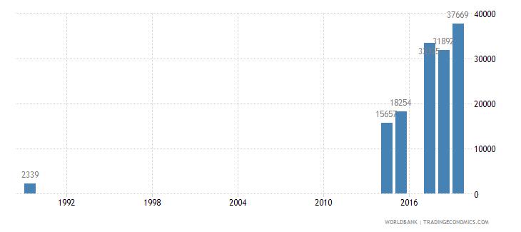 saudi arabia trademark applications total wb data