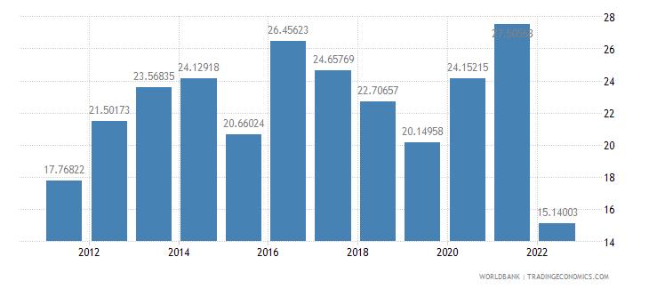 saudi arabia transport services percent of commercial service exports wb data