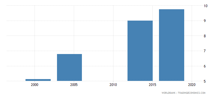 saudi arabia uis mean years of schooling of the population age 25 female wb data