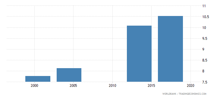 saudi arabia uis mean years of schooling of the population age 25 male wb data