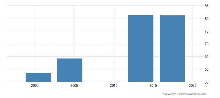 saudi arabia uis percentage of population age 25 with at least completed primary education isced 1 or higher total wb data