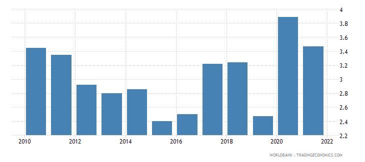 saudi arabia unemployment male percent of male labor force national estimate wb data