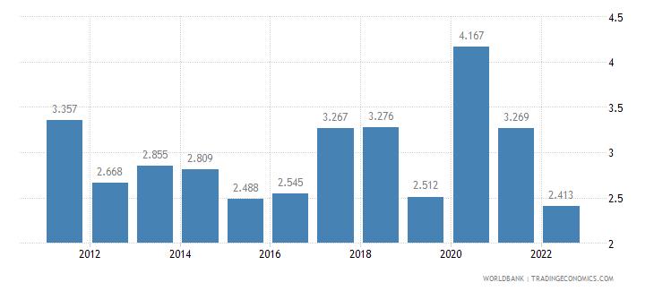 saudi arabia unemployment male percent of male labor force wb data