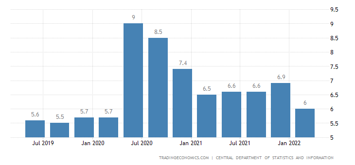 Saudi Arabia Unemployment Rate | 2019 | Data | Chart | Calendar