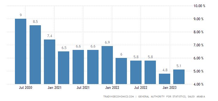 Saudi Arabia Unemployment Rate
