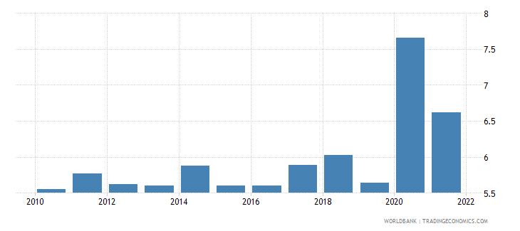 saudi arabia unemployment total percent of total labor force national estimate wb data