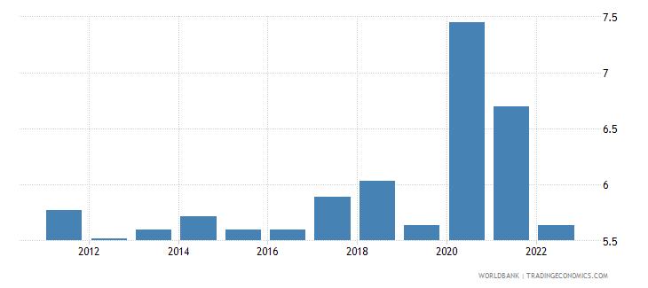 saudi arabia unemployment total percent of total labor force wb data
