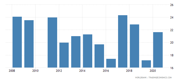 saudi arabia unemployment youth male percent of male labor force ages 15 24 national estimate wb data