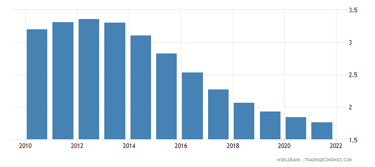 saudi arabia urban population growth annual percent wb data