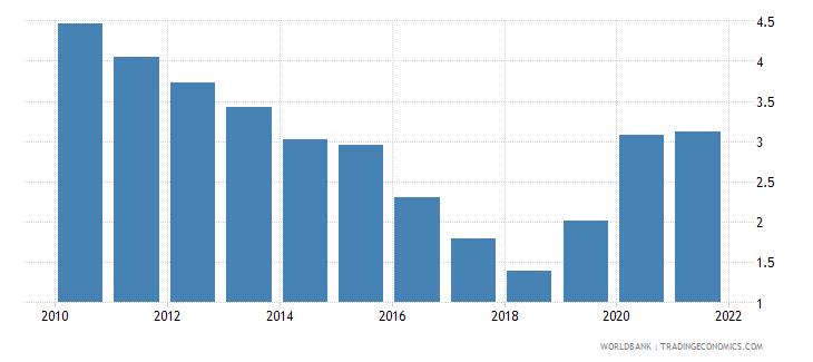 saudi arabia vulnerable employment total percent of total employment wb data