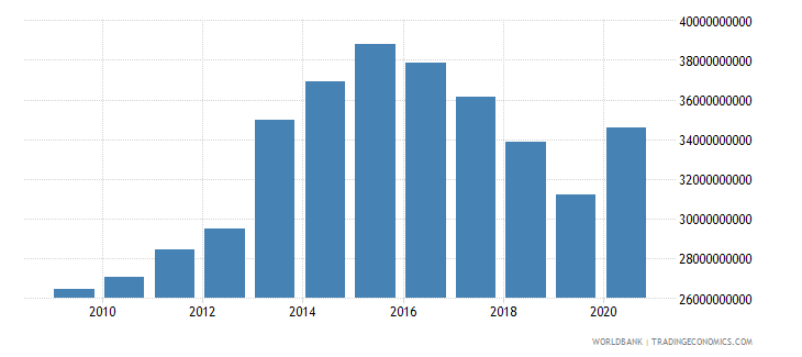 saudi arabia workers remittances and compensation of employees paid us dollar wb data