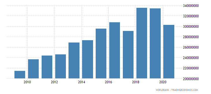 saudi arabia workers remittances and compensation of employees received us dollar wb data