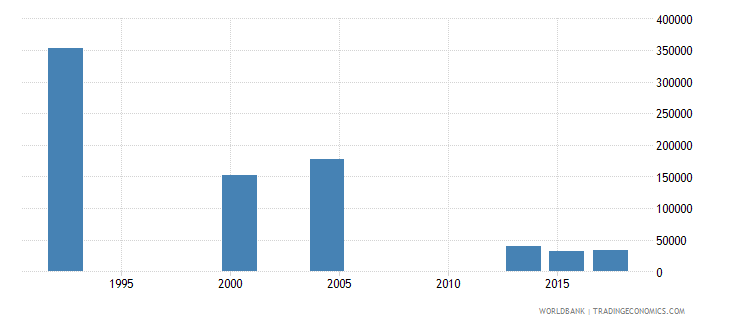 saudi arabia youth illiterate population 15 24 years both sexes number wb data