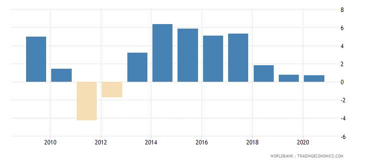 senegal adjusted net national income per capita annual percent growth wb data