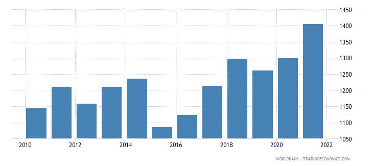 senegal adjusted net national income per capita current us$ wb data