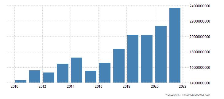 senegal adjusted net national income us dollar wb data