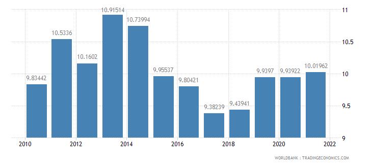 senegal adjusted savings consumption of fixed capital percent of gni wb data