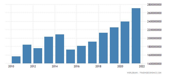 senegal adjusted savings consumption of fixed capital us dollar wb data