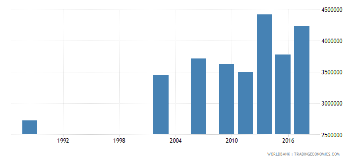 senegal adult illiterate population 15 years both sexes number wb data