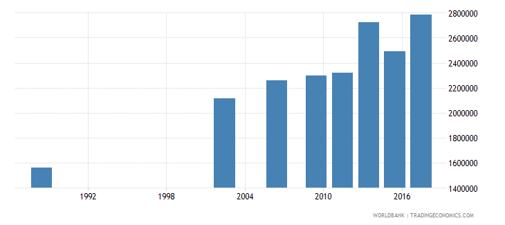 senegal adult illiterate population 15 years female number wb data