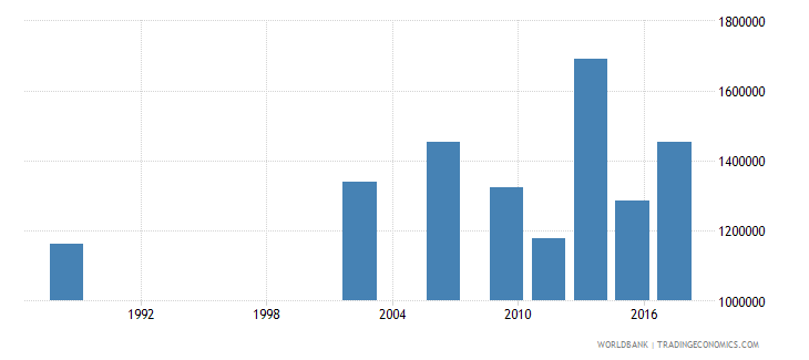 senegal adult illiterate population 15 years male number wb data